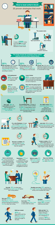 Stop procrastinating infographic